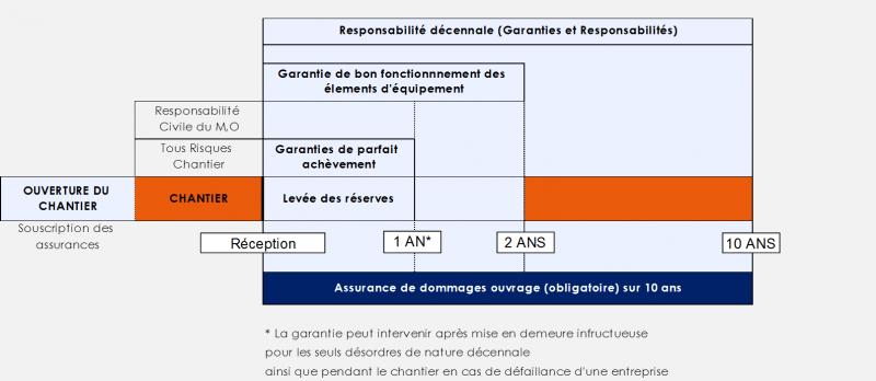 Garantie dommage ouvrage et decennale for Chambre de l assurance de dommages